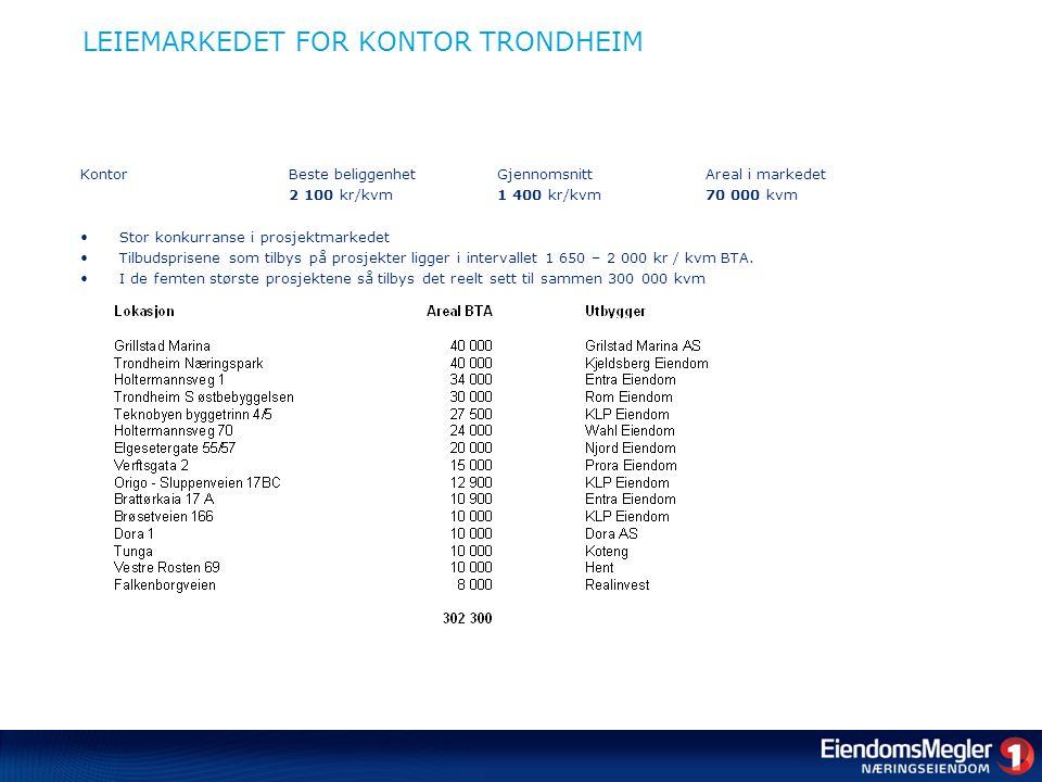 LEIEMARKEDET FOR KONTOR TRONDHEIM KontorBeste beliggenhetGjennomsnittAreal i markedet 2 100 kr/kvm1 400 kr/kvm 70 000 kvm •Stor konkurranse i prosjektmarkedet •Tilbudsprisene som tilbys på prosjekter ligger i intervallet 1 650 – 2 000 kr / kvm BTA.