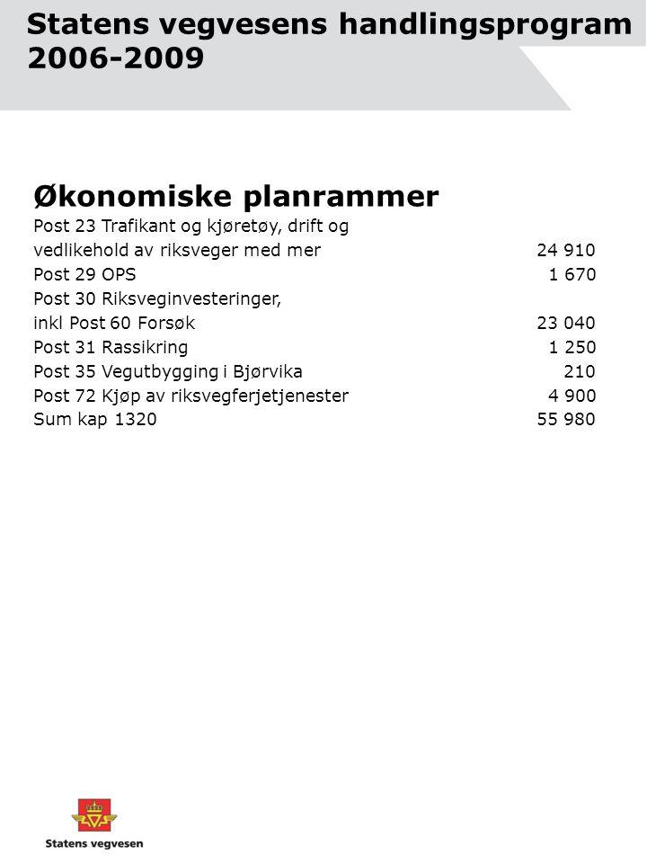Statens vegvesens handlingsprogram 2006-2009 Økonomiske planrammer Post 23 Trafikant og kjøretøy, drift og vedlikehold av riksveger med mer24 910 Post 29 OPS 1 670 Post 30 Riksveginvesteringer, inkl Post 60 Forsøk 23 040 Post 31 Rassikring 1 250 Post 35 Vegutbygging i Bjørvika 210 Post 72 Kjøp av riksvegferjetjenester 4 900 Sum kap 132055 980