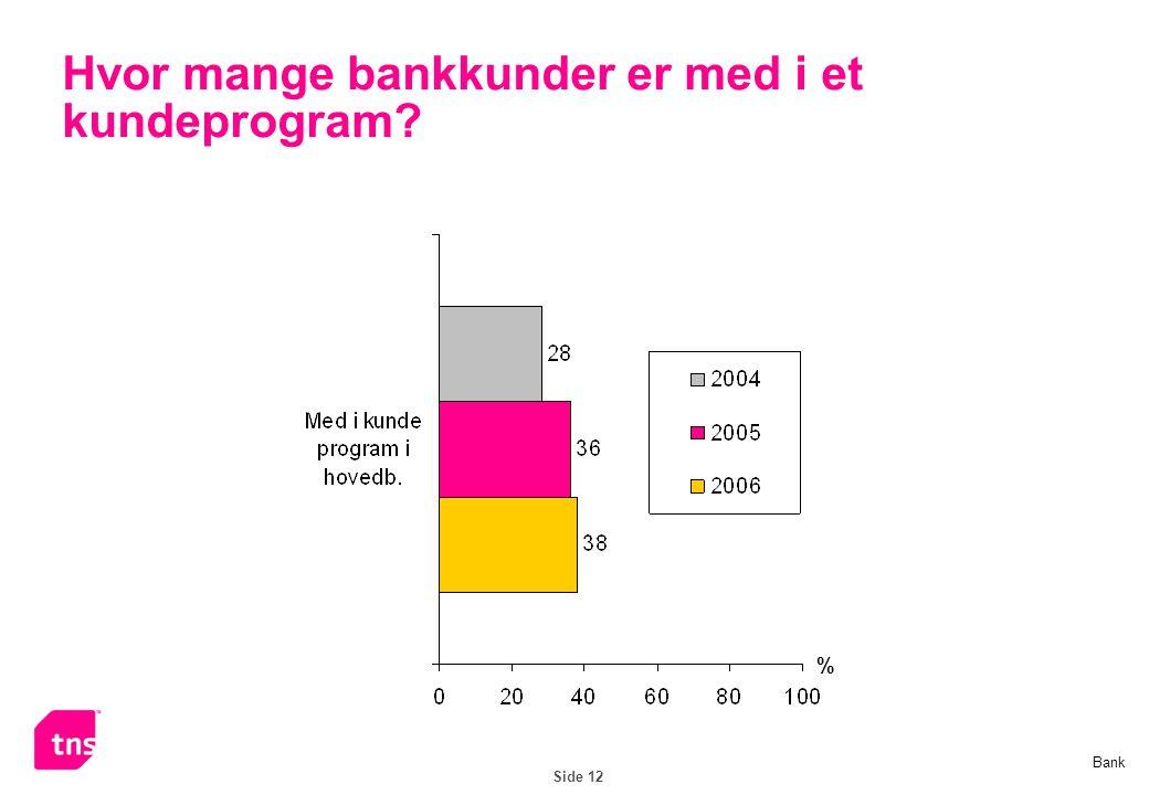 Side 12 Hvor mange bankkunder er med i et kundeprogram? % Bank