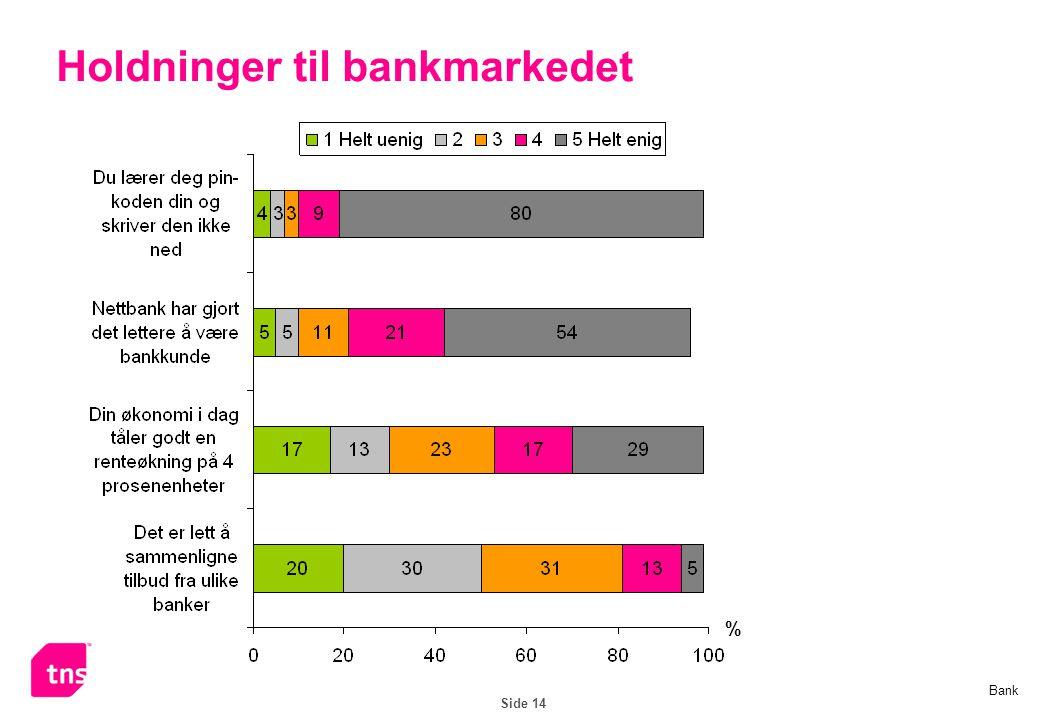 Side 14 Holdninger til bankmarkedet % Bank
