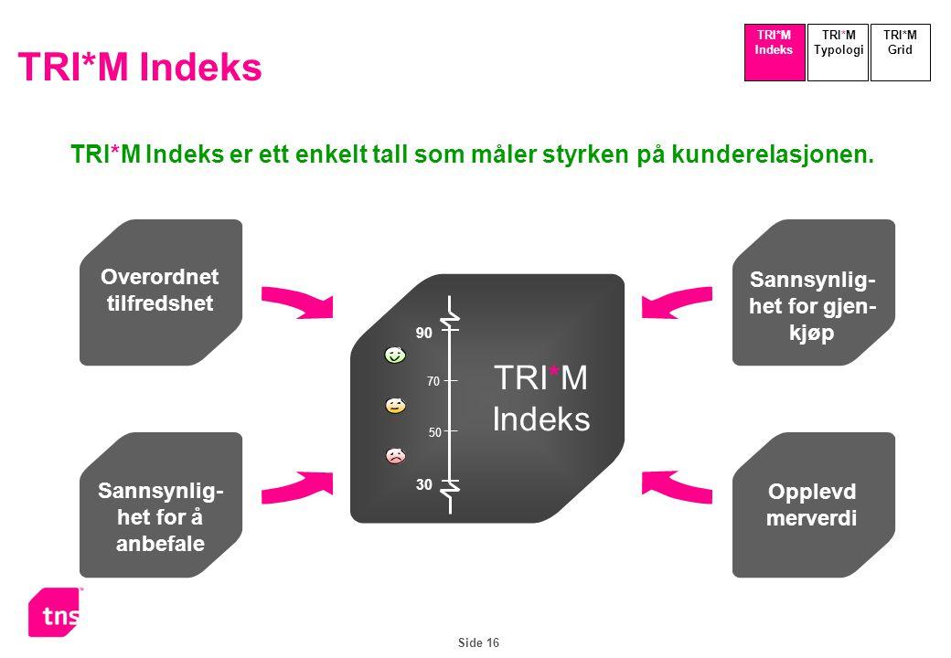 Side 16 TRI*M Indeks er ett enkelt tall som måler styrken på kunderelasjonen. TRI*M Indeks TRI*M Typologi TRI*M Indeks TRI*M Grid Overordnet tilfredsh