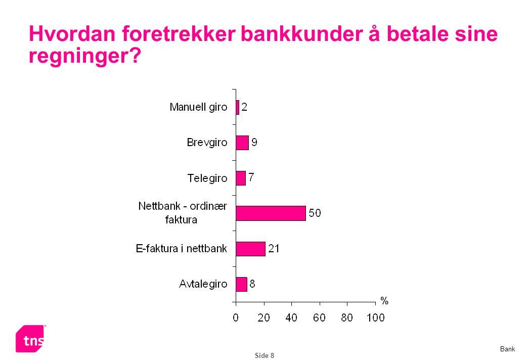 Side 8 Hvordan foretrekker bankkunder å betale sine regninger? % Bank