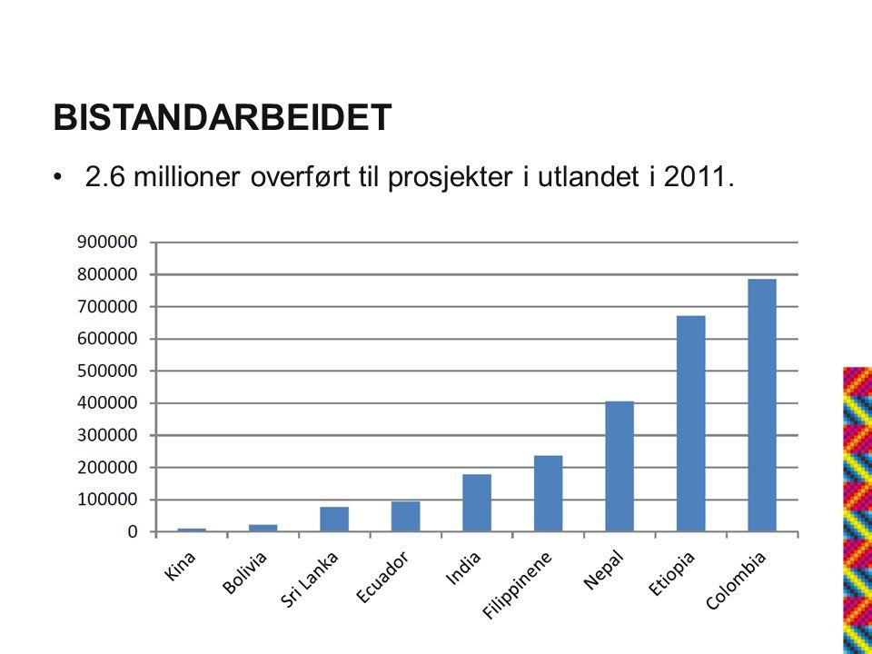 BISTANDARBEIDET •Budsjett for Bistand for barn i 2011 var på 2.5 millioner