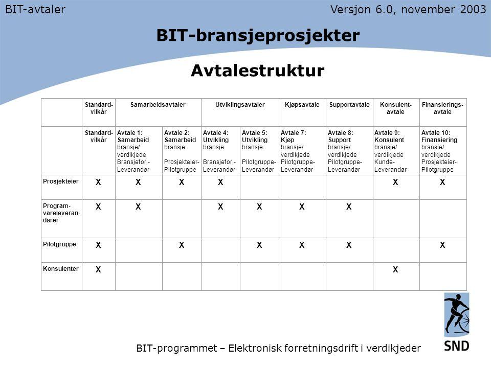 BIT-bransjeprosjekter Avtalestruktur BIT-avtalerVersjon 6.0, november 2003 BIT-programmet – Elektronisk forretningsdrift i verdikjeder Standard- vilkår SamarbeidsavtalerUtviklingsavtalerKjøpsavtaleSupportavtaleKonsulent- avtale Finansierings- avtale Standard- vilkår Avtale 1: Samarbeid bransje/ verdikjede Bransjefor.- Leverandør Avtale 2: Samarbeid bransje Prosjekteier- Pilotgruppe Avtale 4: Utvikling bransje Bransjefor.- Leverandør Avtale 5: Utvikling bransje Pilotgruppe- Leverandør Avtale 7: Kjøp bransje/ verdikjede Pilotgruppe- Leverandør Avtale 8: Support bransje/ verdikjede Pilotgruppe- Leverandør Avtale 9: Konsulent bransje/ verdikjede Kunde- Leverandør Avtale 10: Finansiering bransje/ verdikjede Prosjekteier- Pilotgruppe Prosjekteier XXXX XX Program- vareleveran- dører XX XXXX Pilotgruppe X X XXX X Konsulenter X X