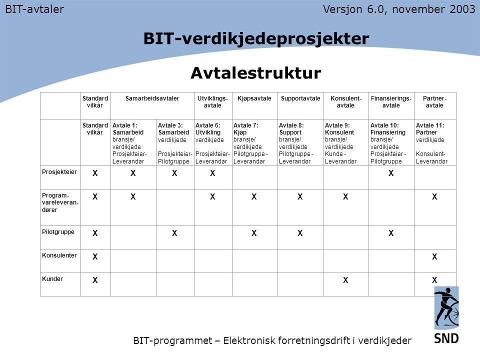BIT-verdikjedeprosjekter Avtalestruktur BIT-avtalerVersjon 6.0, november 2003 BIT-programmet – Elektronisk forretningsdrift i verdikjeder Standard vilkår SamarbeidsavtalerUtviklings- avtale KjøpsavtaleSupportavtaleKonsulent- avtale Finansierings- avtale Partner- avtale Standard vilkår Avtale 1: Samarbeid bransje/ verdikjede Prosjekteier- Leverandør Avtale 3: Samarbeid verdikjede Prosjekteier- Pilotgruppe Avtale 6: Utvikling verdikjede Prosjekteier- Leverandør Avtale 7: Kjøp bransje/ verdikjede Pilotgruppe - Leverandør Avtale 8: Support bransje/ verdikjede Pilotgruppe - Leverandør Avtale 9: Konsulent bransje/ verdikjede Kunde - Leverandør Avtale 10: Finansiering bransje/ verdikjede Prosjekteier - Pilotgruppe Avtale 11: Partner verdikjede Konsulent- Leverandør Prosjekteier XXXX X Program- vareleveran- dører XX XXXX X Pilotgruppe X X XX X Konsulenter X X Kunder X X X