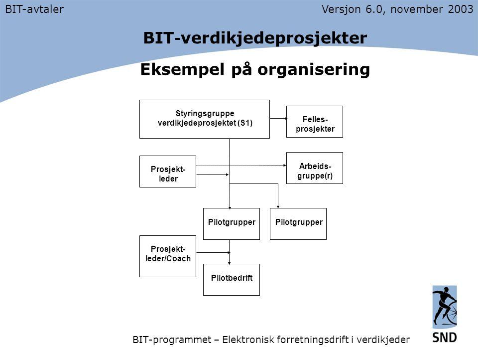 BIT - verdikjedeprosjekter Eksempel på organisering BIT-avtalerVersjon 6.0, november 2003 BIT-programmet – Elektronisk forretningsdrift i verdikjeder Prosjekt- leder Arbeids- gruppe(r) Styringsgruppe verdikjedeprosjektet (S1) Felles- prosjekter Pilotgrupper Prosjekt- leder/Coach Pilotbedrift Pilotgrupper