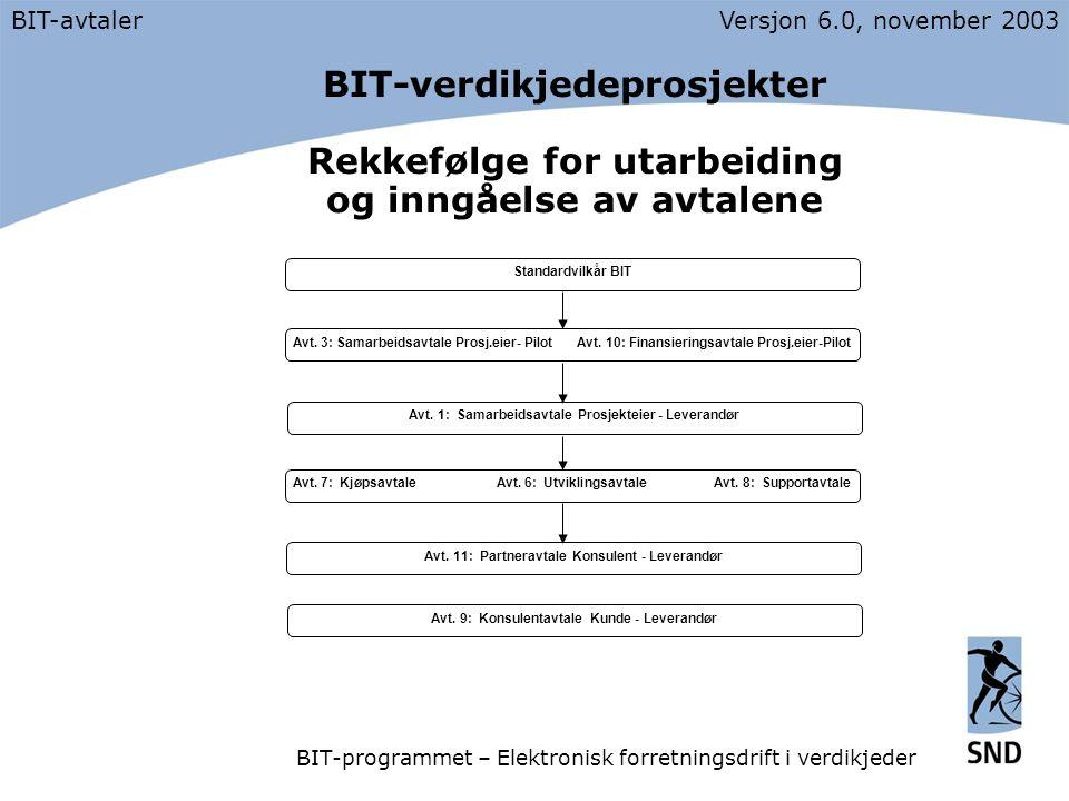 BIT-verdikjedeprosjekter Rekkefølge for utarbeiding og inngåelse av avtalene BIT-avtalerVersjon 6.0, november 2003 BIT-programmet – Elektronisk forretningsdrift i verdikjeder Avt.