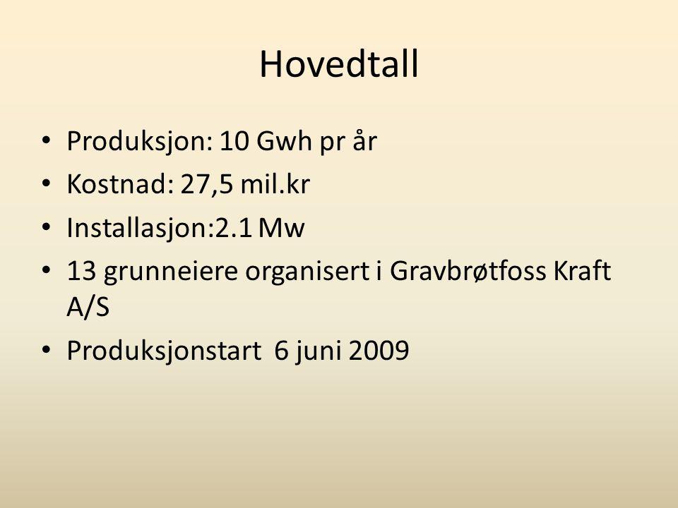 Hovedtall • Produksjon: 10 Gwh pr år • Kostnad: 27,5 mil.kr • Installasjon:2.1 Mw • 13 grunneiere organisert i Gravbrøtfoss Kraft A/S • Produksjonstar