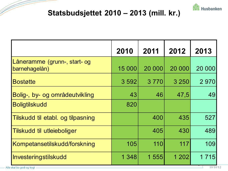 8 10/10/12 8 Alle skal bo godt og trygt Statsbudsjettet 2010 – 2013 (mill. kr.) 2010201120122013 Låneramme (grunn-, start- og barnehagelån) 15 00020 0