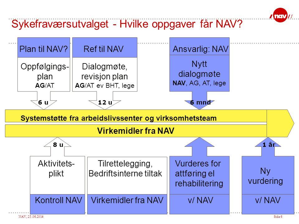 NAV, 25.06.2014Side 6 Oppfølgings- plan AG/AT Systemstøtte fra arbeidslivssenter og virksomhetsteam Tilrettelegging, Bedriftsinterne tiltak Virkemidle