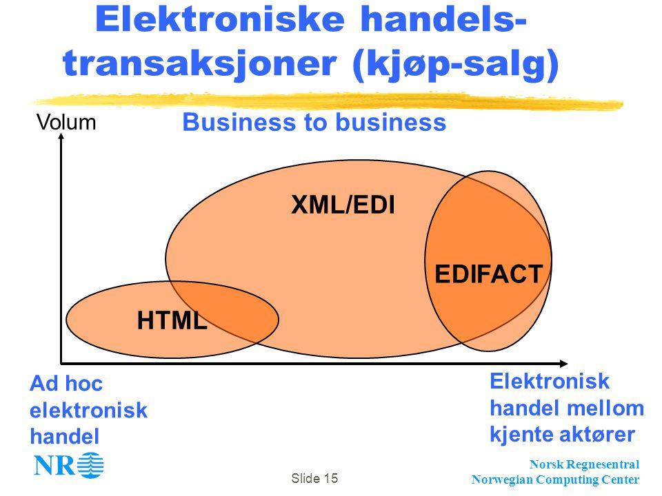 Norsk Regnesentral Norwegian Computing Center Slide 15 Elektroniske handels- transaksjoner (kjøp-salg) Elektronisk handel mellom kjente aktører Ad hoc