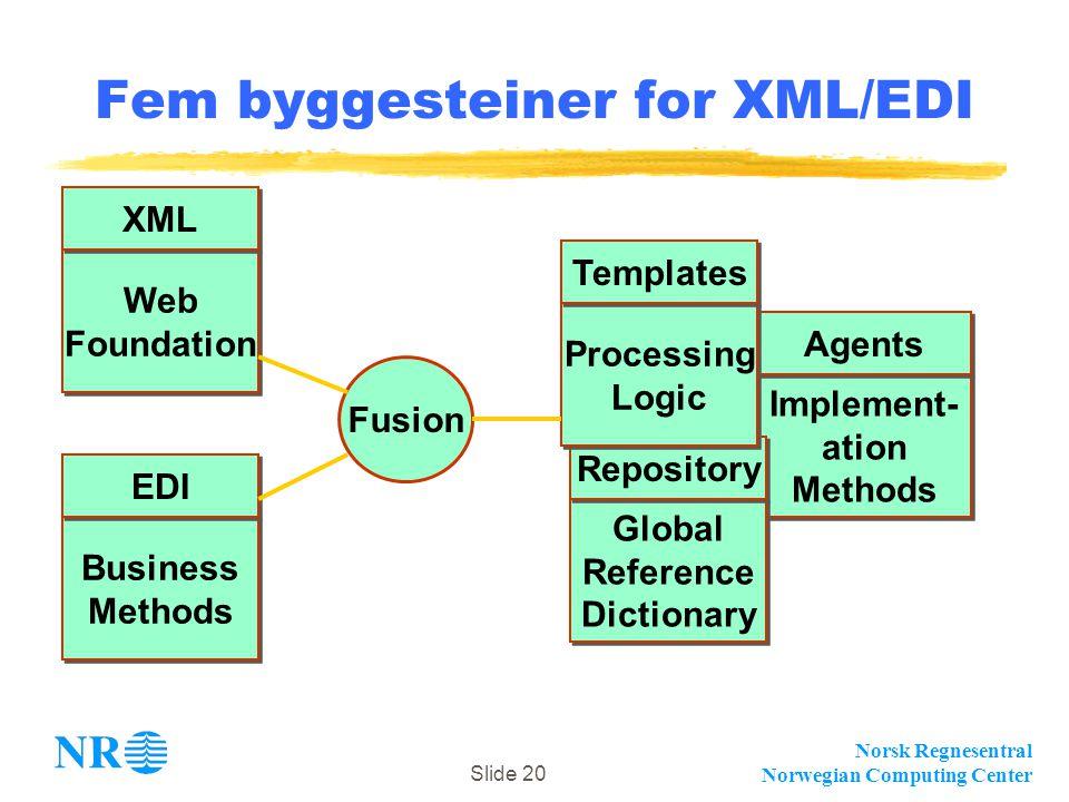 Norsk Regnesentral Norwegian Computing Center Slide 20 Implement- ation Methods Implement- ation Methods Agents Fem byggesteiner for XML/EDI Business