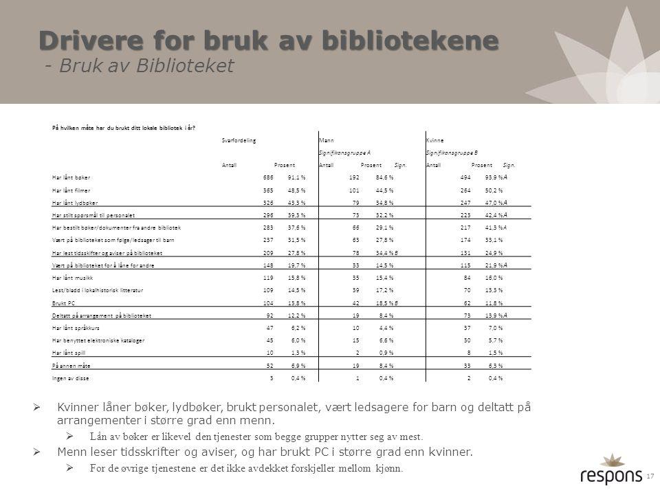 Drivere for bruk av bibliotekene Drivere for bruk av bibliotekene - Bruk av Biblioteket  Kvinner låner bøker, lydbøker, brukt personalet, vært ledsag