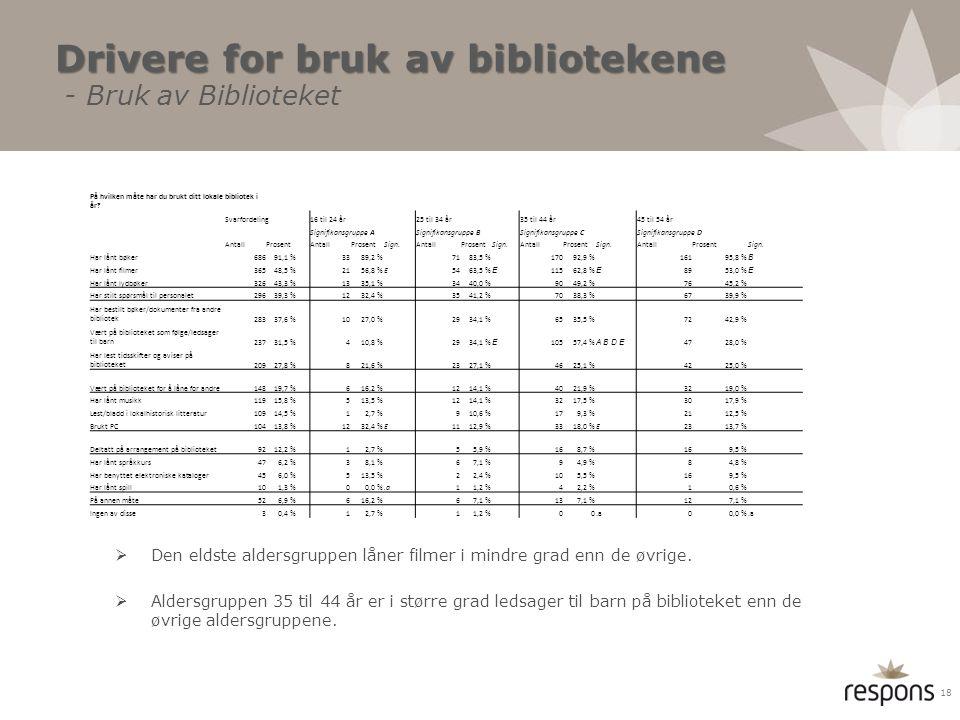 Drivere for bruk av bibliotekene Drivere for bruk av bibliotekene - Bruk av Biblioteket  Den eldste aldersgruppen låner filmer i mindre grad enn de ø