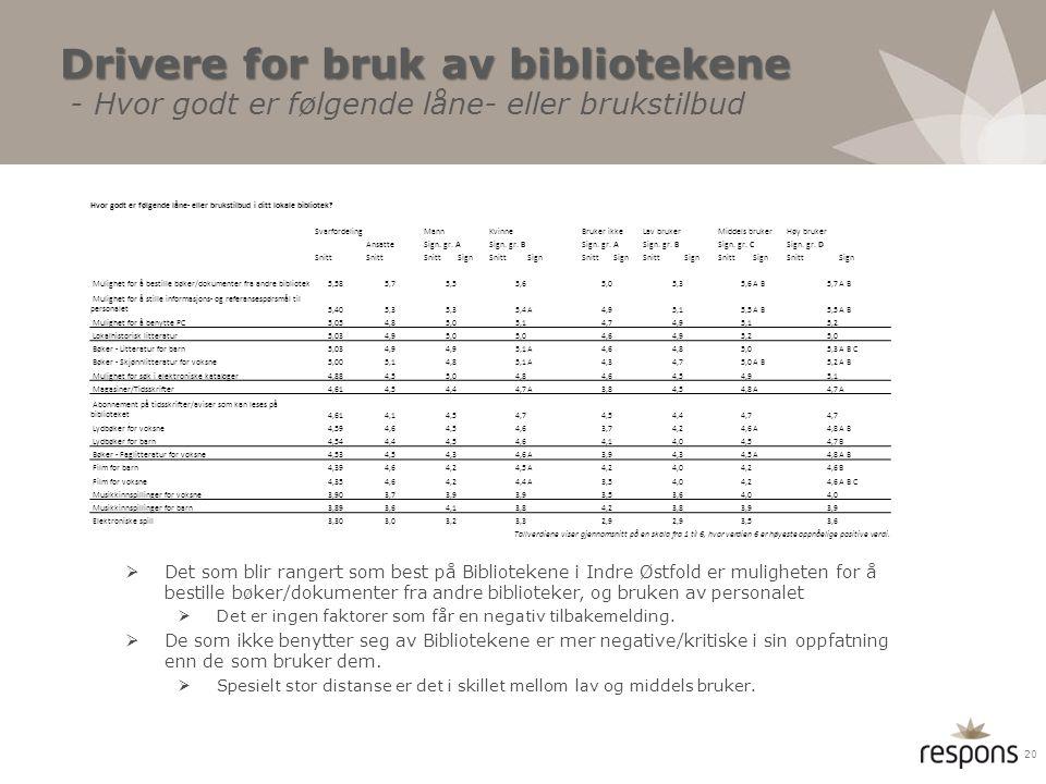 Drivere for bruk av bibliotekene Drivere for bruk av bibliotekene - Hvor godt er følgende låne- eller brukstilbud  Det som blir rangert som best på B