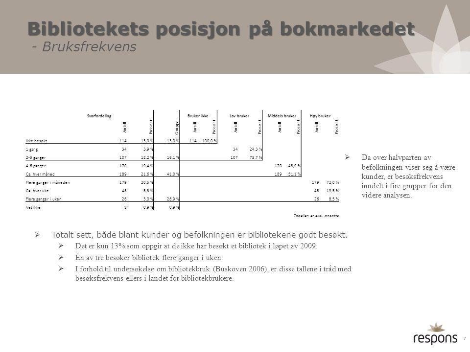 Bibliotekets posisjon på bokmarkedet Bibliotekets posisjon på bokmarkedet - Bruksfrekvens  Da over halvparten av befolkningen viser seg å være kunder