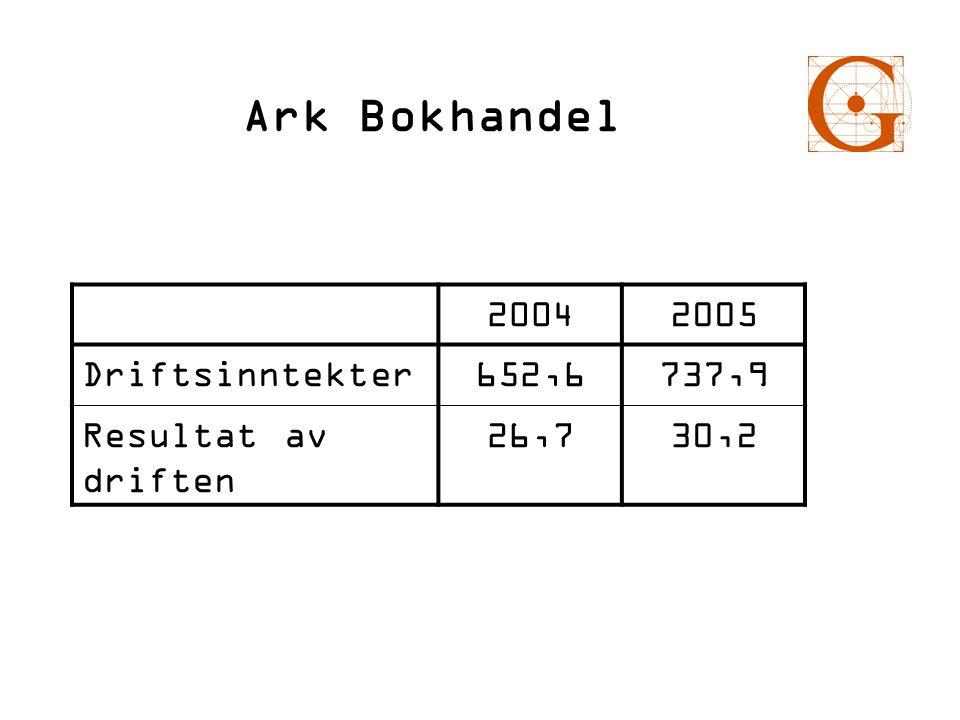 Ark Bokhandel 20042005 Driftsinntekter652,6737,9 Resultat av driften 26,730,2