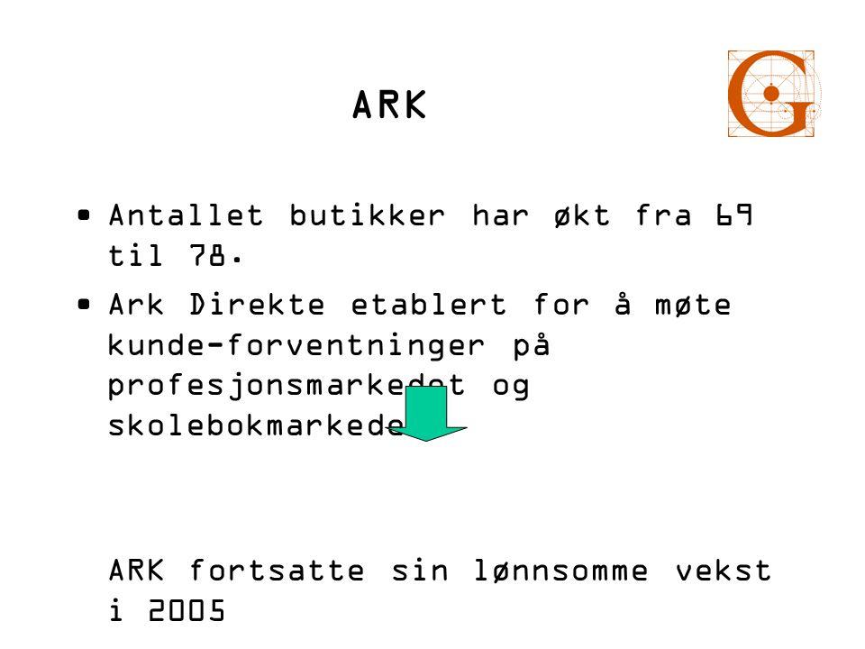 ARK •Antallet butikker har økt fra 69 til 78. •Ark Direkte etablert for å møte kunde-forventninger på profesjonsmarkedet og skolebokmarkedet. ARK fort
