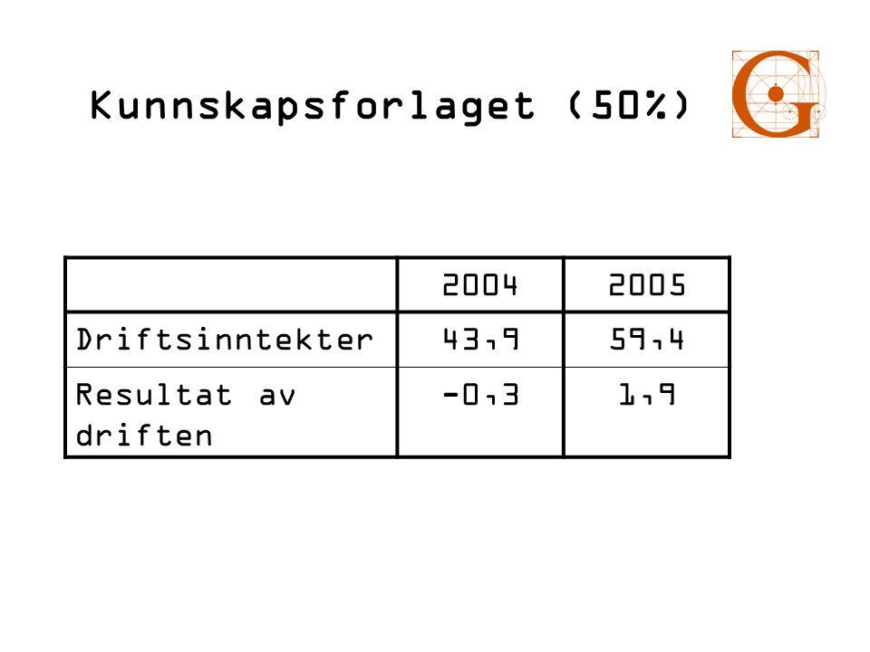 Kunnskapsforlaget (50%) 20042005 Driftsinntekter43,959,4 Resultat av driften -0,31,9
