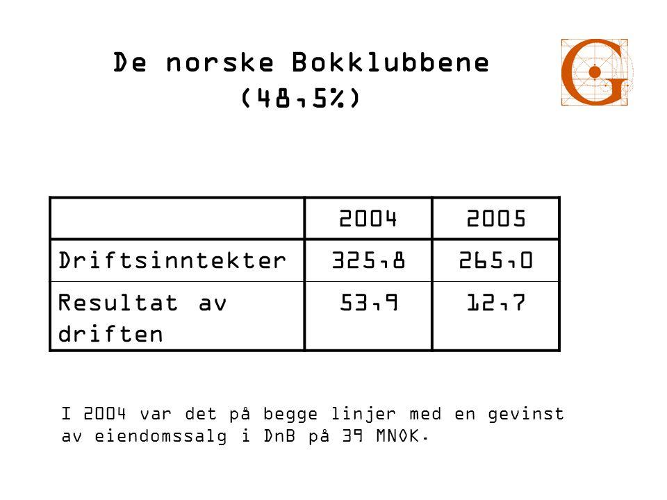 De norske Bokklubbene (48,5%) 20042005 Driftsinntekter325,8265,0 Resultat av driften 53,912,7 I 2004 var det på begge linjer med en gevinst av eiendom