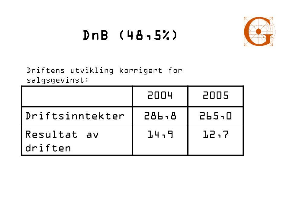 DnB (48,5%) 20042005 Driftsinntekter286,8265,0 Resultat av driften 14,912,7 Driftens utvikling korrigert for salgsgevinst: