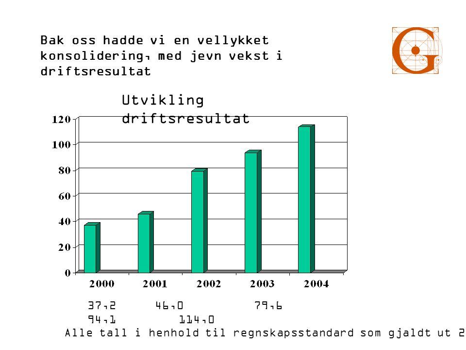 Bak oss hadde vi en vellykket konsolidering, med jevn vekst i driftsresultat Utvikling driftsresultat 37,2 46,0 79,6 94,1 114,0 Alle tall i henhold ti