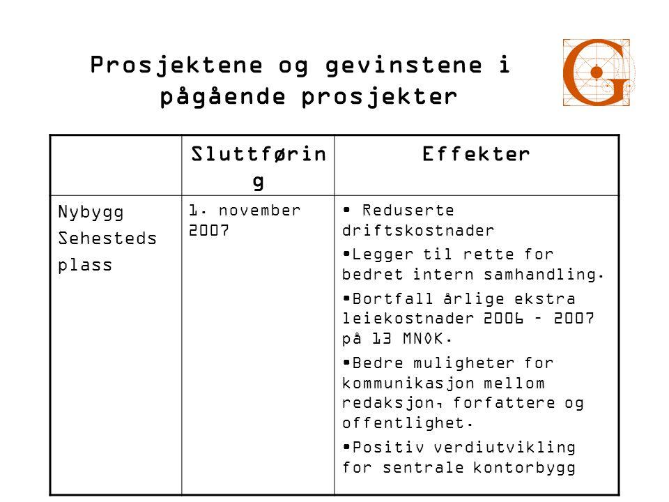 Prosjektene og gevinstene i pågående prosjekter Sluttførin g Effekter Nybygg Sehesteds plass 1. november 2007 • Reduserte driftskostnader •Legger til