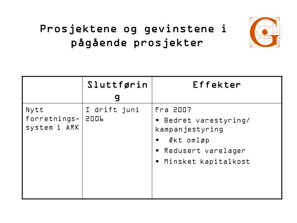 Prosjektene og gevinstene i pågående prosjekter Sluttførin g Effekter Nytt forretnings- system i ARK I drift juni 2006 Fra 2007 • Bedret varestyring/