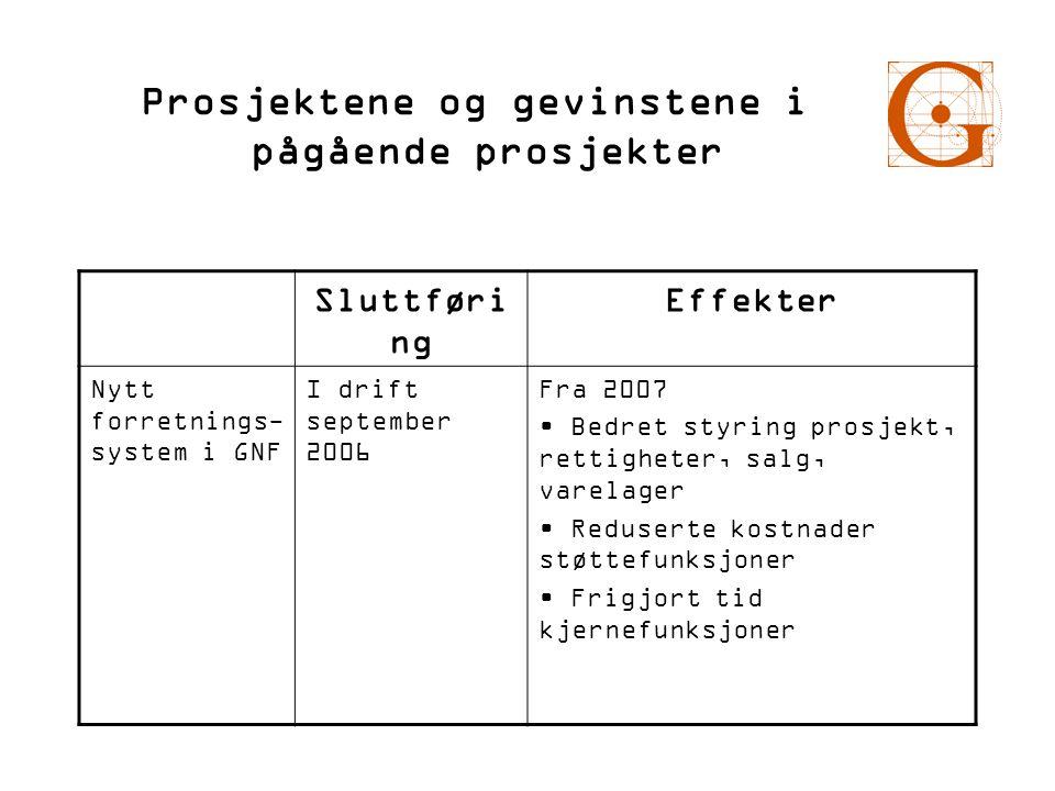 Prosjektene og gevinstene i pågående prosjekter Sluttføri ng Effekter Nytt forretnings- system i GNF I drift september 2006 Fra 2007 • Bedret styring