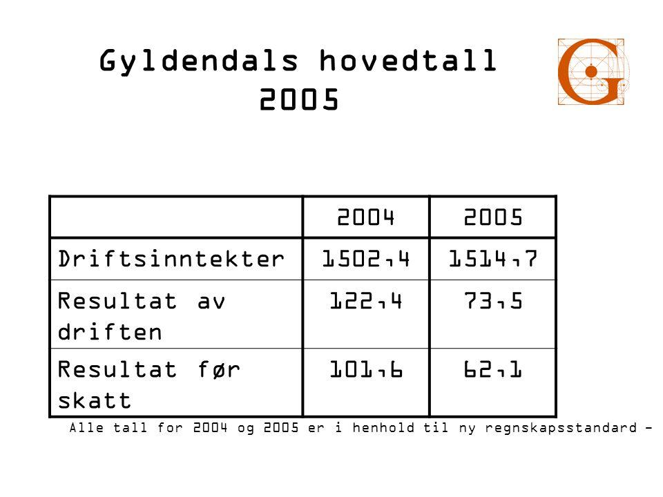 Gyldendals hovedtall 2005 20042005 Driftsinntekter1502,41514,7 Resultat av driften 122,473,5 Resultat før skatt 101,662,1 Alle tall for 2004 og 2005 e