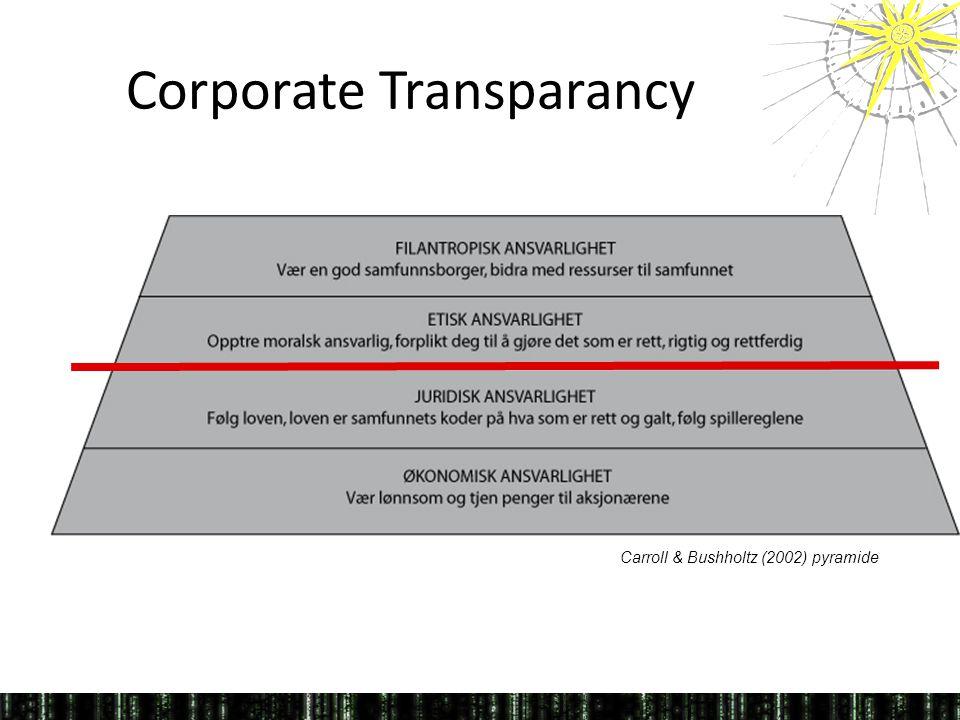 Corporate Transparancy Carroll & Bushholtz (2002) pyramide