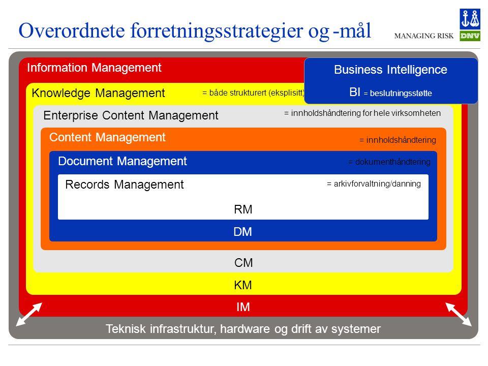 Overordnete forretningsstrategier og -mål Teknisk infrastruktur, hardware og drift av systemer Information Management = forvaltning av intern/ekstern