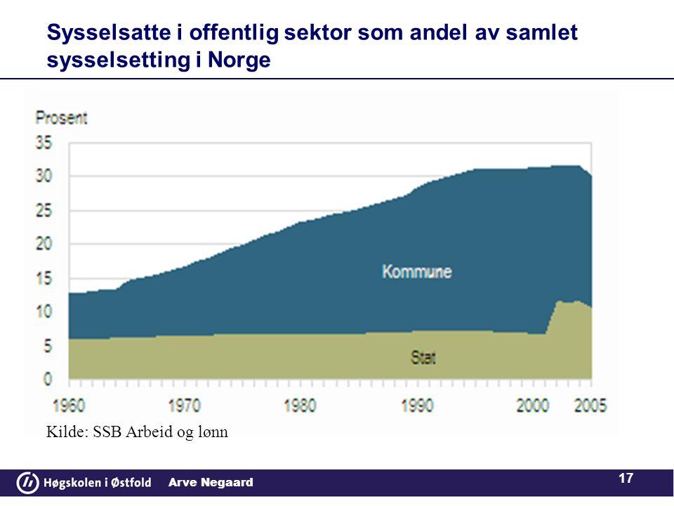 Arve Negaard 17 Sysselsatte i offentlig sektor som andel av samlet sysselsetting i Norge Kilde: SSB Arbeid og lønn
