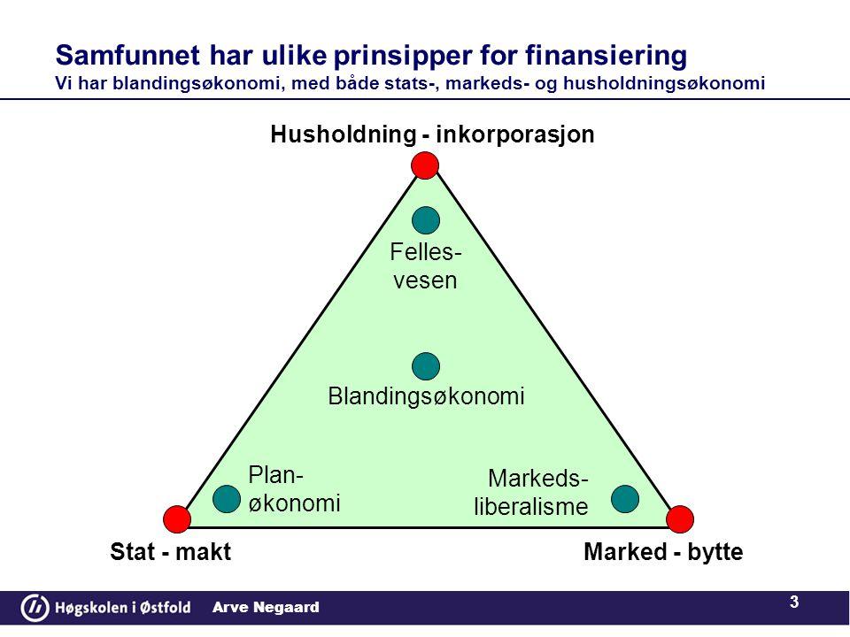 Arve Negaard Samfunnet har ulike prinsipper for finansiering Vi har blandingsøkonomi, med både stats-, markeds- og husholdningsøkonomi 3 Marked - bytte Husholdning - inkorporasjon Stat - makt Markeds- liberalisme Plan- økonomi Felles- vesen Blandingsøkonomi