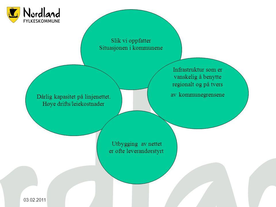 25.06.20141 Bredbåndsutbygging I Nordland Henry Andorsen/Næring og regional utvikling 18.02.2011