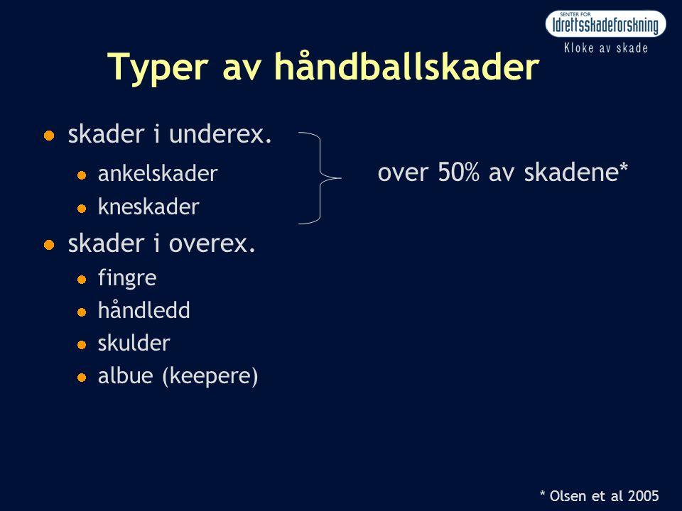 * Olsen et al 2005 Typer av håndballskader  skader i underex.  ankelskader over 50% av skadene*  kneskader  skader i overex.  fingre  håndledd 