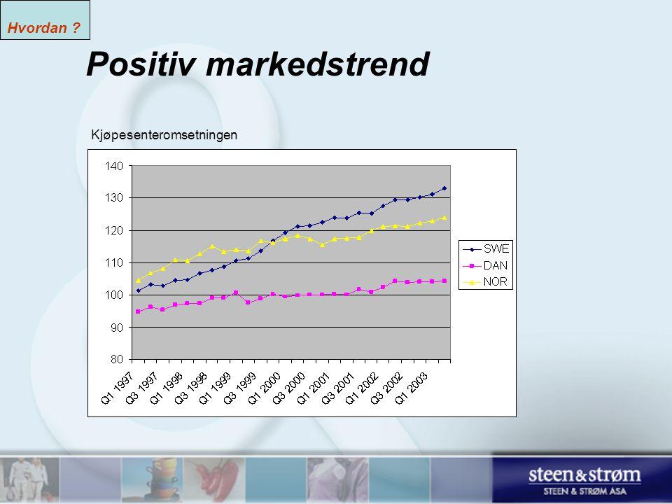SWE + NOR: 1995 = 100, DAN: 2000:100 Source: DnB Markets Positiv markedstrend Hvordan .