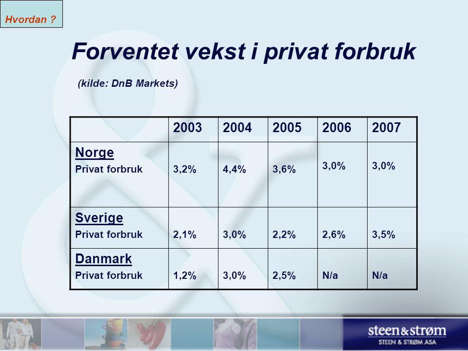 Forventet vekst i privat forbruk (kilde: DnB Markets) 20032004200520062007 Norge Privat forbruk3,2%4,4%3,6% 3,0% Sverige Privat forbruk2,1%3,0%2,2%2,6%3,5% Danmark Privat forbruk1,2%3,0%2,5%N/a Hvordan ?