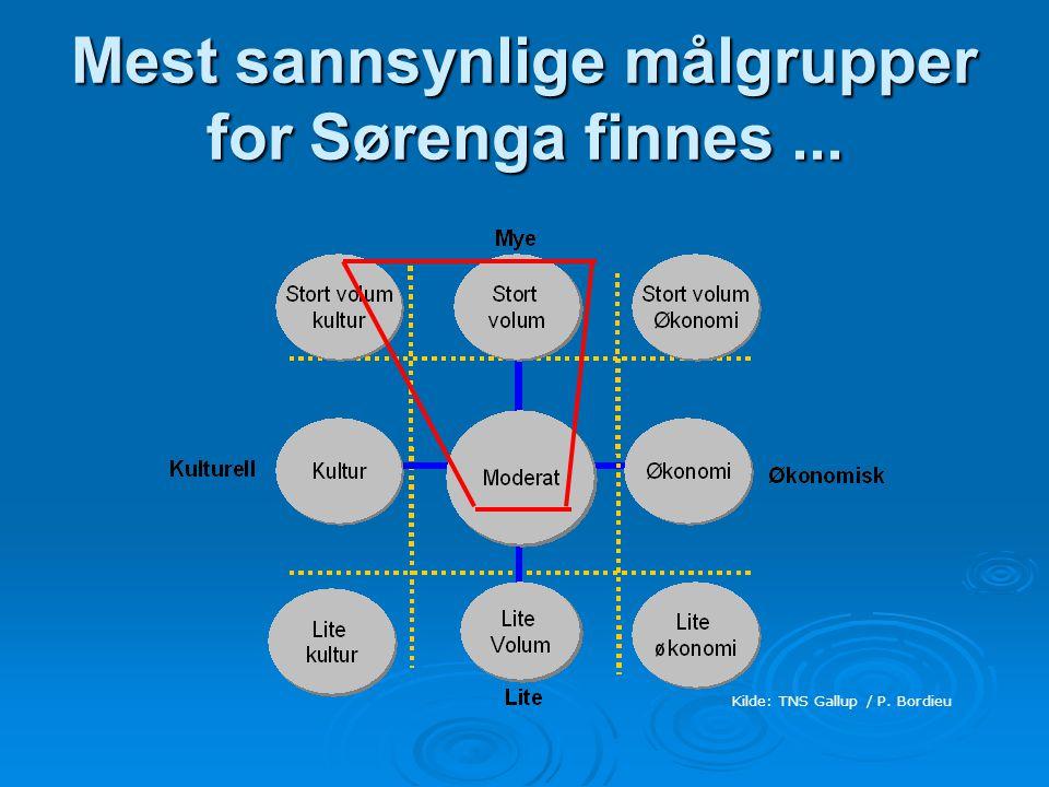 Mest sannsynlige målgrupper for Sørenga finnes... Kilde: TNS Gallup / P. Bordieu