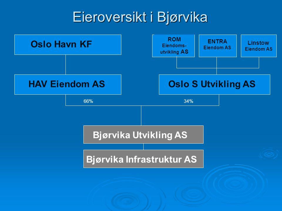 Linstow Eiendom AS ENTRA Eiendom AS ROM Eiendoms- utvikling AS Oslo S Utvikling AS Oslo Havn KF HAV Eiendom AS 66%34% Bjørvika Utvikling AS Bjørvika I