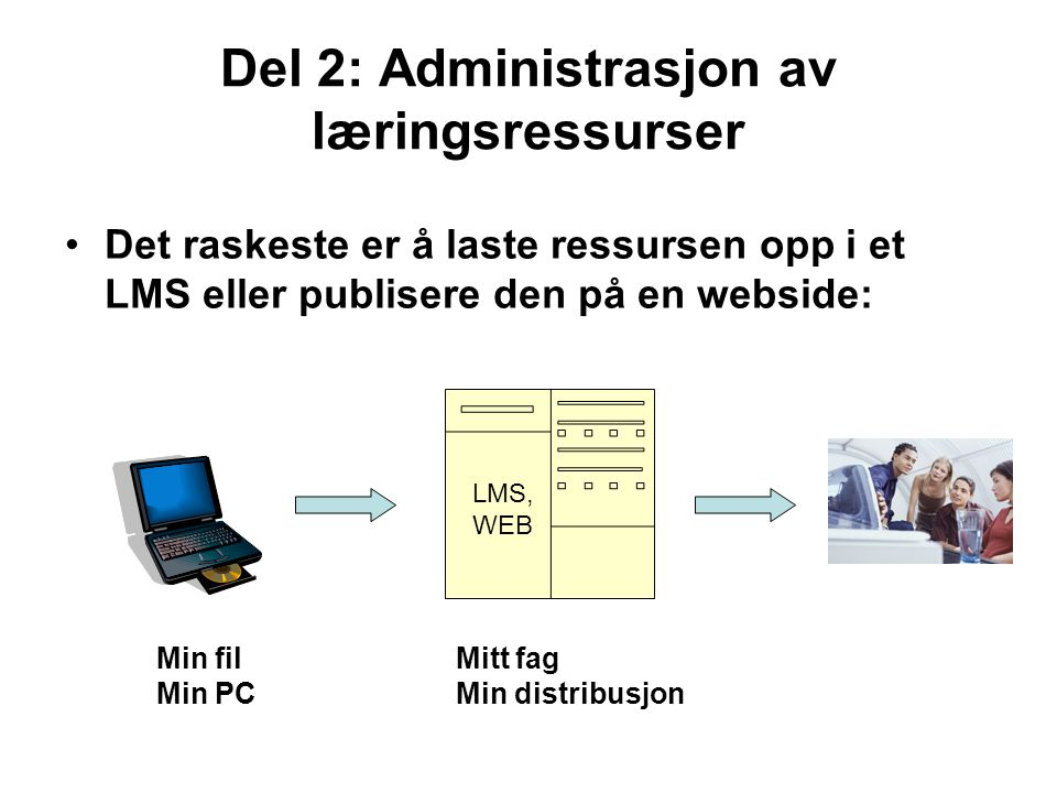 Del 2: Administrasjon av læringsressurser •Det raskeste er å laste ressursen opp i et LMS eller publisere den på en webside: Min fil Min PC Mitt fag Min distribusjon LMS, WEB