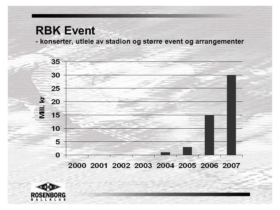 RBK Event - konserter, utleie av stadion og større event og arrangementer