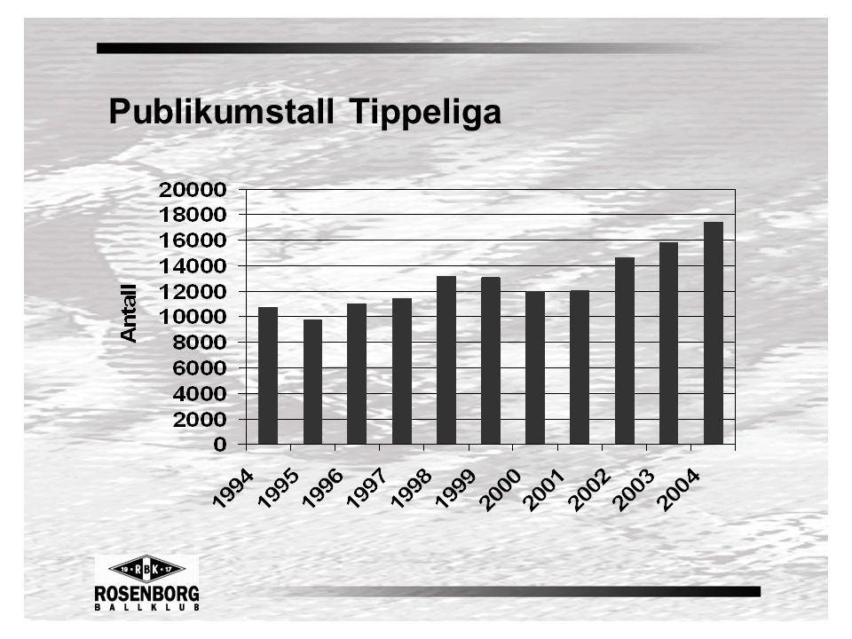 Publikumstall Tippeliga