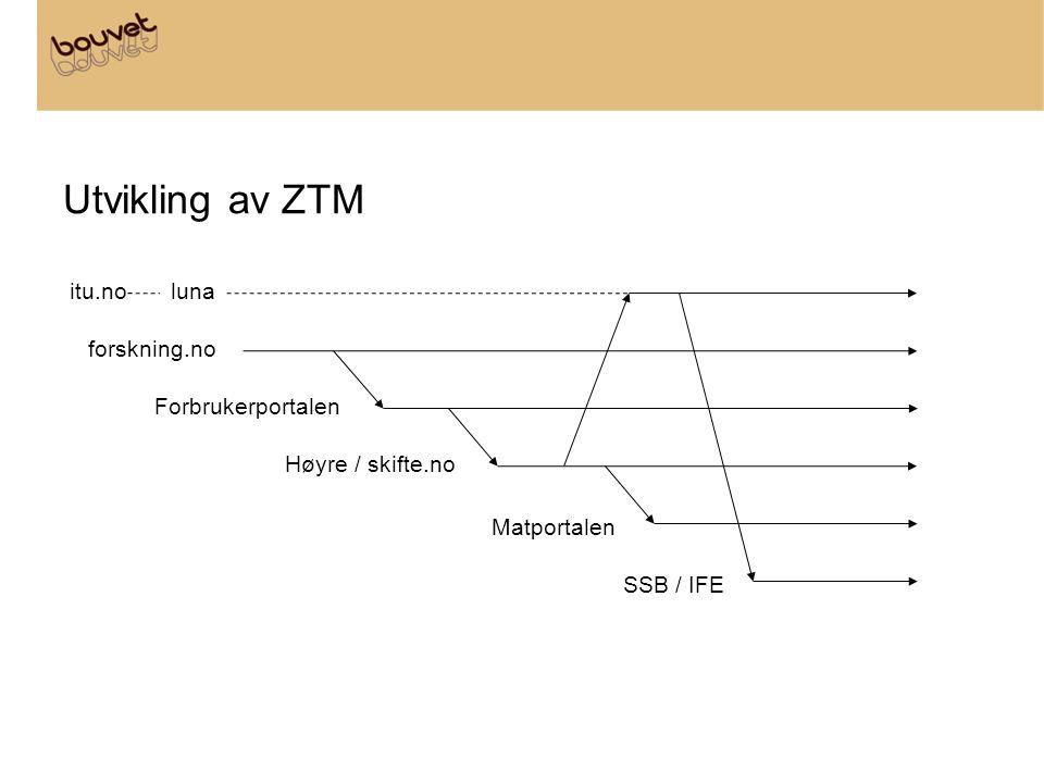 Utvikling av ZTM itu.noluna forskning.no Forbrukerportalen Høyre / skifte.no Matportalen SSB / IFE
