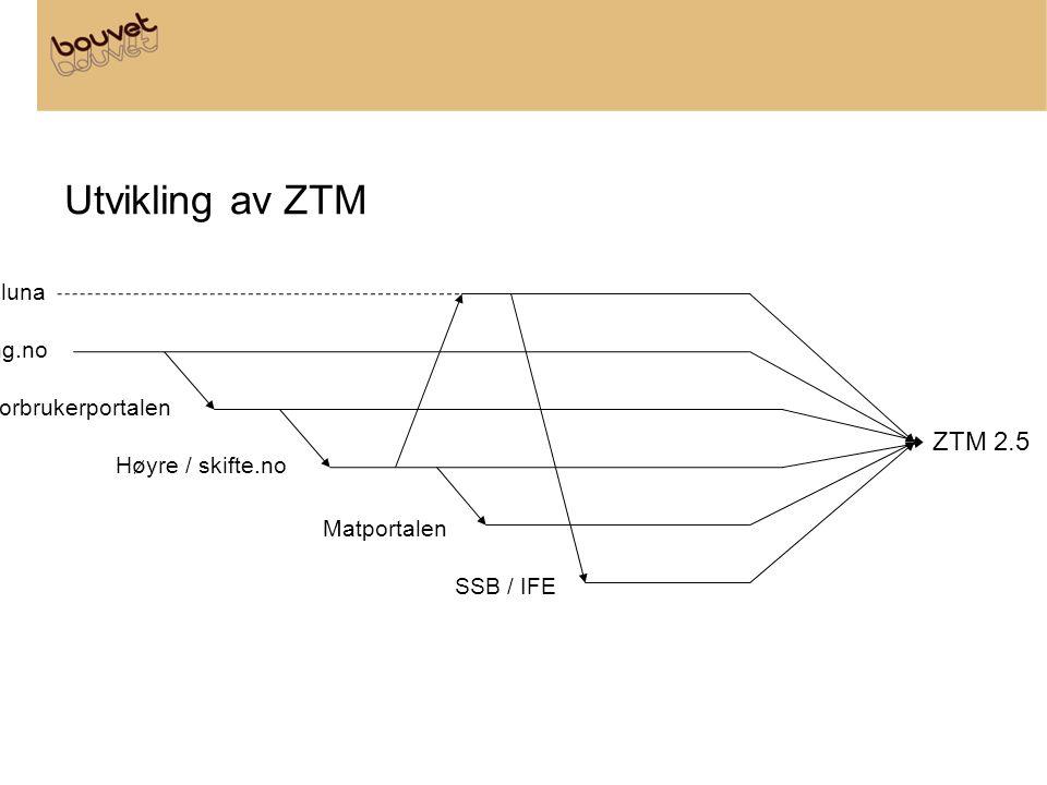 Utvikling av ZTM itu.noluna forskning.no Forbrukerportalen Høyre / skifte.no Matportalen SSB / IFE ZTM 2.5