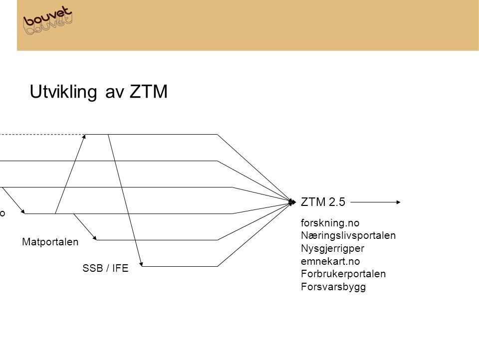 Utvikling av ZTM itu.noluna forskning.no Forbrukerportalen Høyre / skifte.no Matportalen SSB / IFE ZTM 2.5 forskning.no Næringslivsportalen Nysgjerrigper emnekart.no Forbrukerportalen Forsvarsbygg