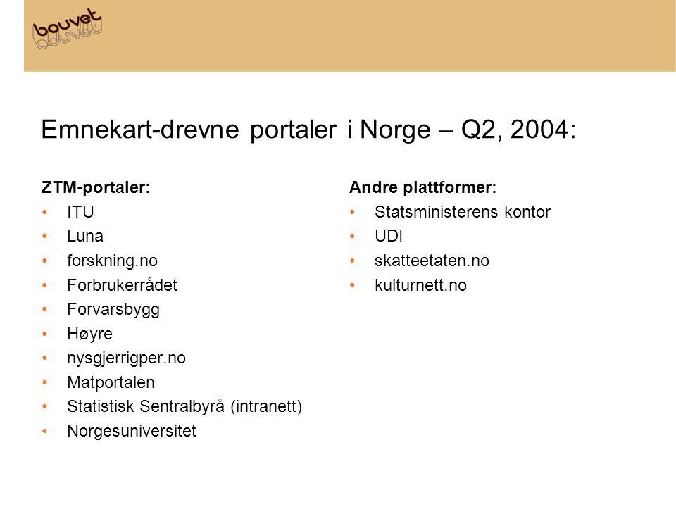 Emnekart-drevne portaler i Norge – Q2, 2004: ZTM-portaler: •ITU •Luna •forskning.no •Forbrukerrådet •Forvarsbygg •Høyre •nysgjerrigper.no •Matportalen •Statistisk Sentralbyrå (intranett) •Norgesuniversitet Andre plattformer: •Statsministerens kontor •UDI •skatteetaten.no •kulturnett.no