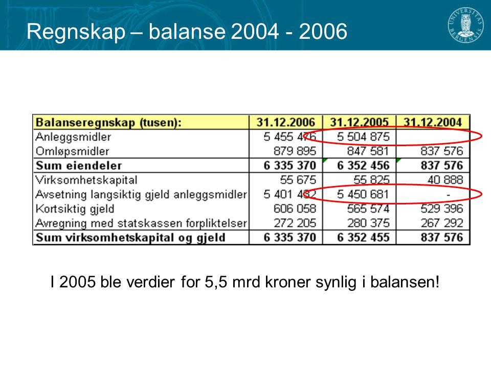 Regnskap – balanse 2004 - 2006 I 2005 ble verdier for 5,5 mrd kroner synlig i balansen!