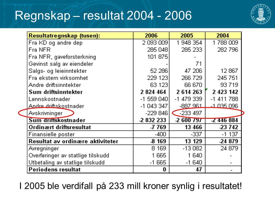 Regnskap – resultat 2004 - 2006 I 2005 ble verdifall på 233 mill kroner synlig i resultatet!