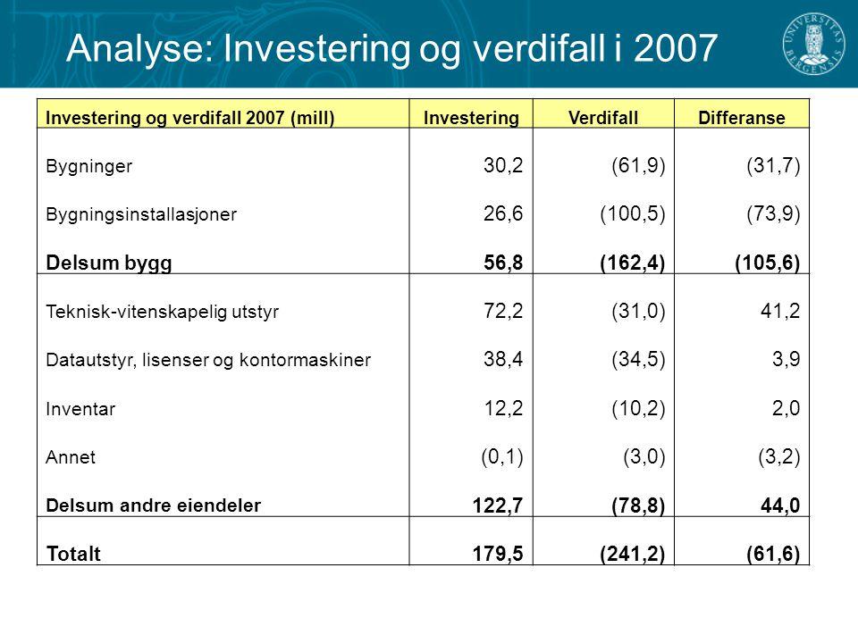 Analyse: Investering og verdifall i 2007 Investering og verdifall 2007 (mill)InvesteringVerdifallDifferanse Bygninger 30,2 (61,9) (31,7) Bygningsinsta